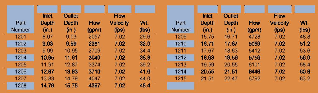 fp1200 depth-chart